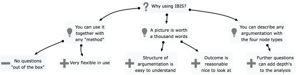 Why using IBIS Notation